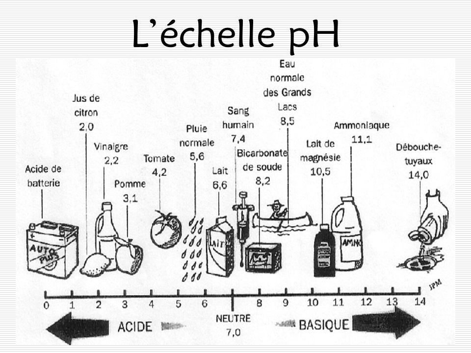 L'échelle pH