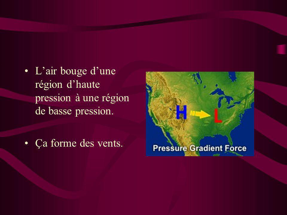 L'air bouge d'une région d'haute pression à une région de basse pression.