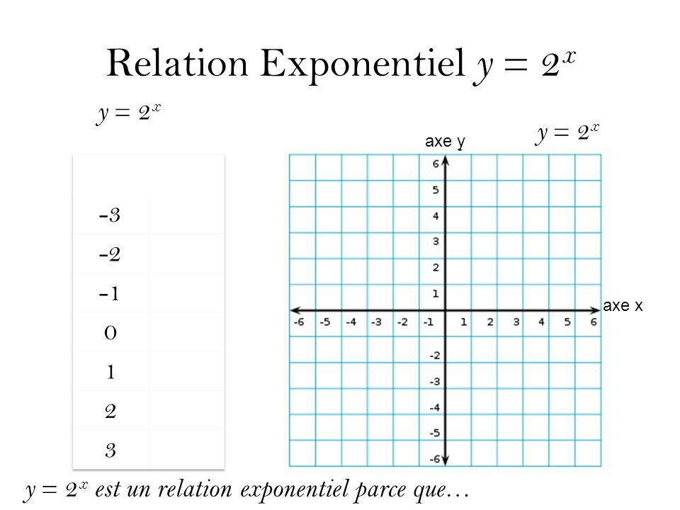 Relation Exponentiel y = 2x