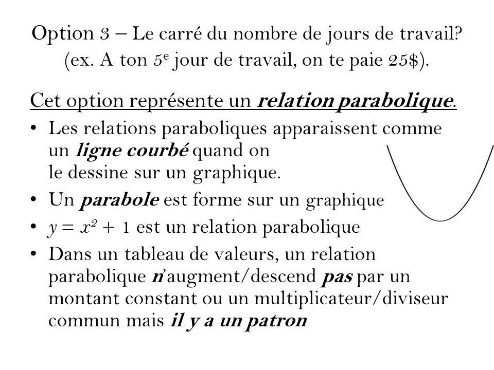 Cet option représente un relation parabolique.