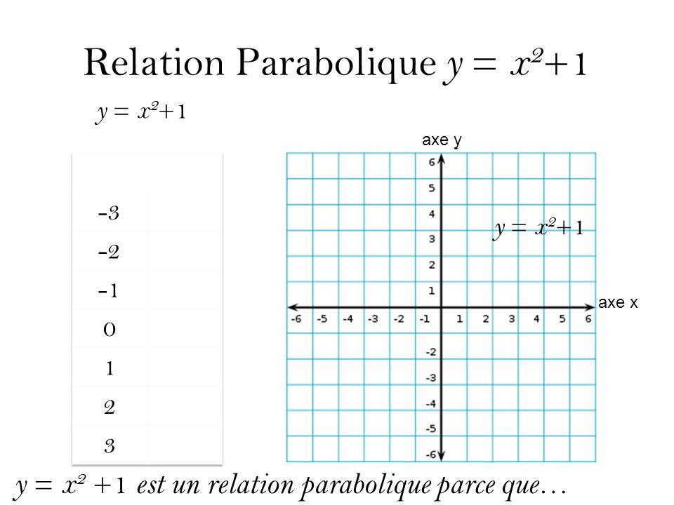 Relation Parabolique y = x2+1