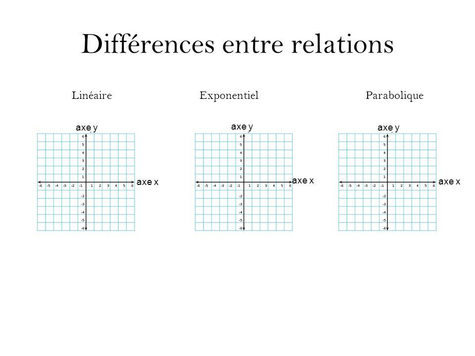 Différences entre relations