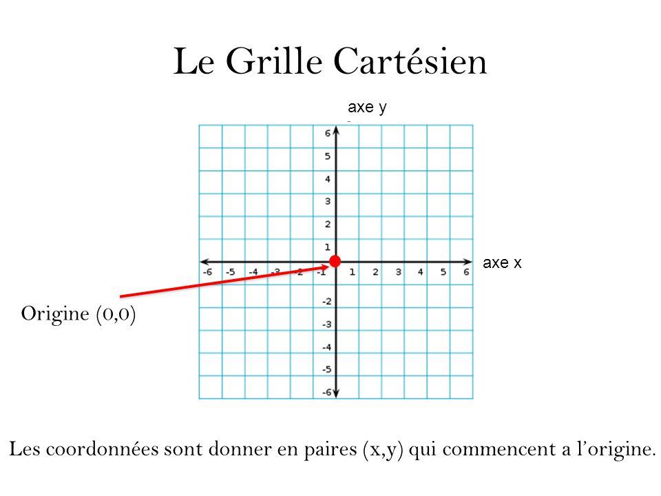 Le Grille Cartésien Origine (0,0)