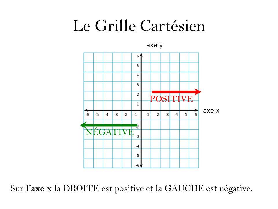 Le Grille Cartésien POSITIVE NÉGATIVE