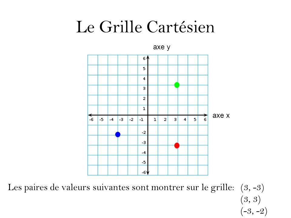 Le Grille Cartésien axe y. axe x. Les paires de valeurs suivantes sont montrer sur le grille: (3, -3)
