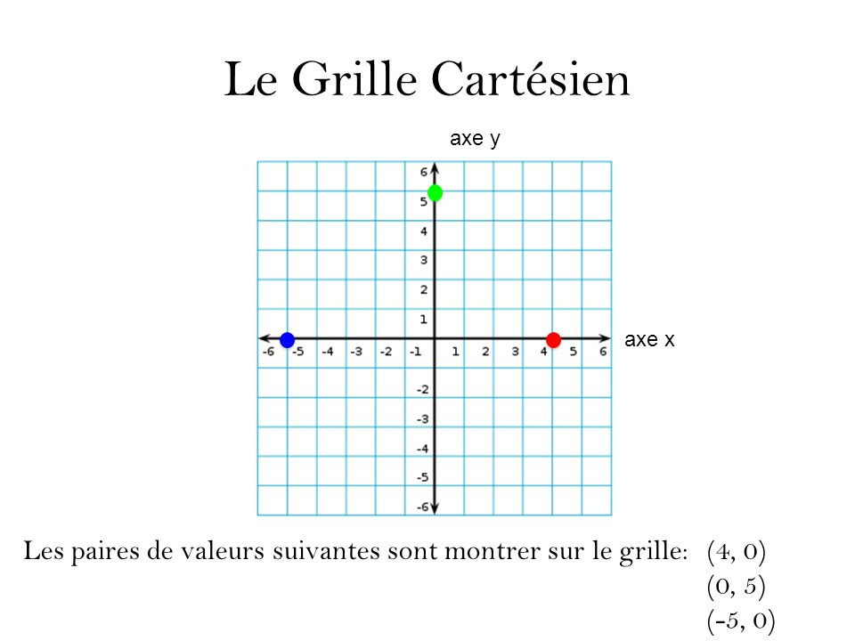 Le Grille Cartésien axe y. axe x. Les paires de valeurs suivantes sont montrer sur le grille: (4, 0)