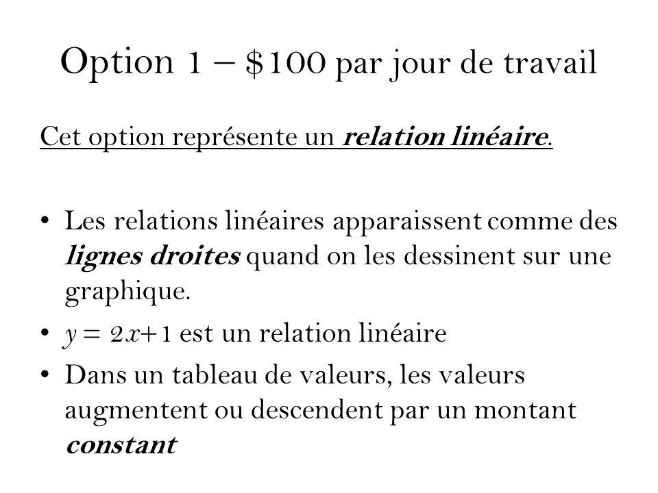 Option 1 – $100 par jour de travail