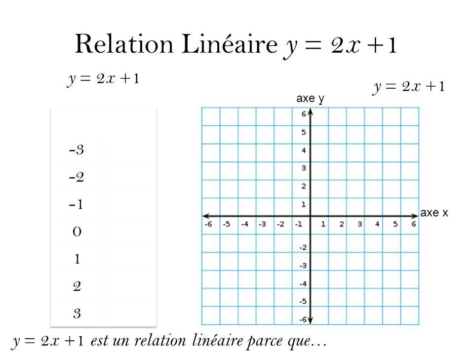 Relation Linéaire y = 2x +1