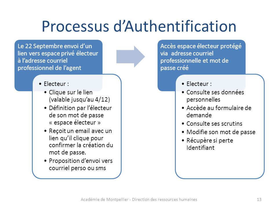 Processus d'Authentification