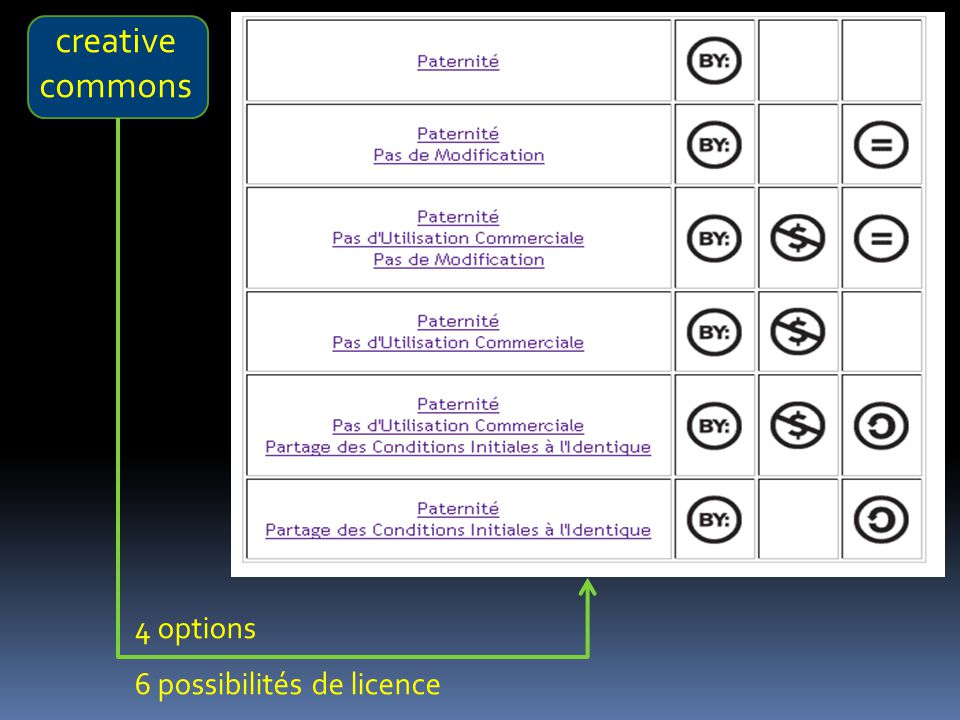 creative commons 4 options 6 possibilités de licence