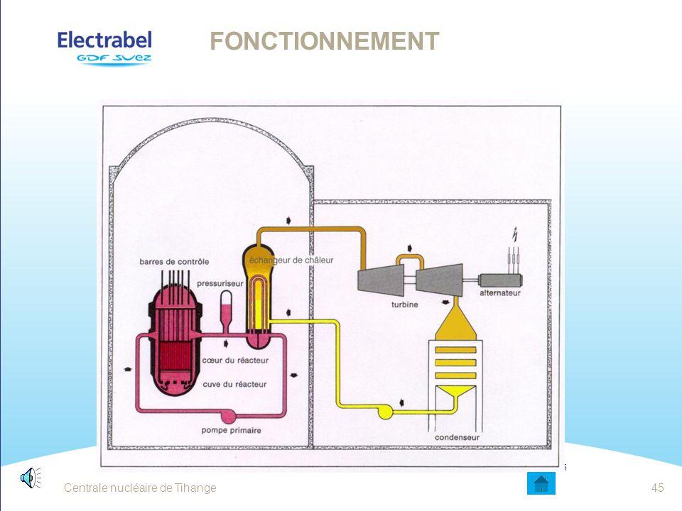 Fonctionnement La vapeur résiduelle provenant de la turbine est recondensée au niveau du condenseur, pour être réinjectée ensuite vers le GV.