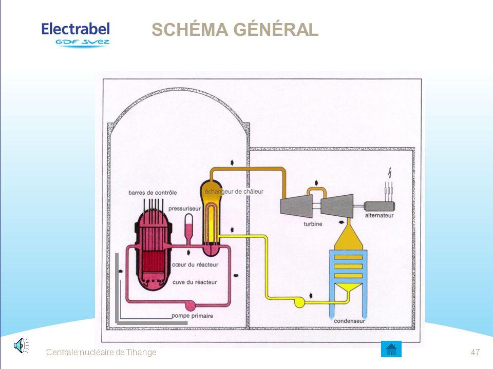 Schéma général Schéma général de fonctionnement d'une centrale nucléaire de type EPR. Centrale nucléaire de Tihange.