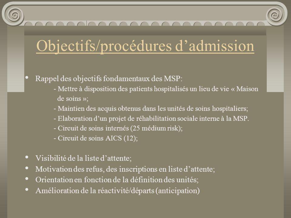 Objectifs/procédures d'admission