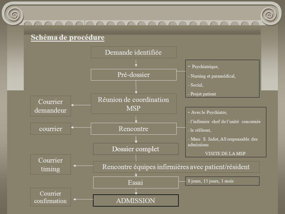 Schéma de procédure Demande identifiée Psychiatrique, Pré-dossier