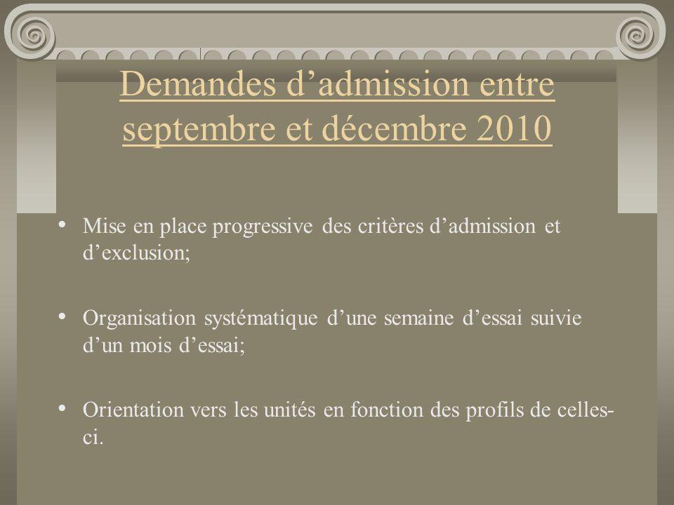 Demandes d'admission entre septembre et décembre 2010