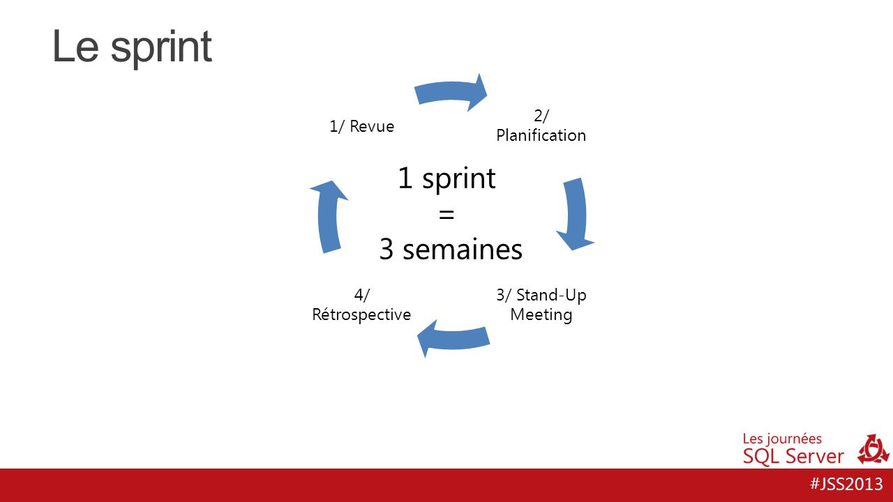 Le sprint 1 sprint = 3 semaines 2/ Planification 3/ Stand-Up Meeting