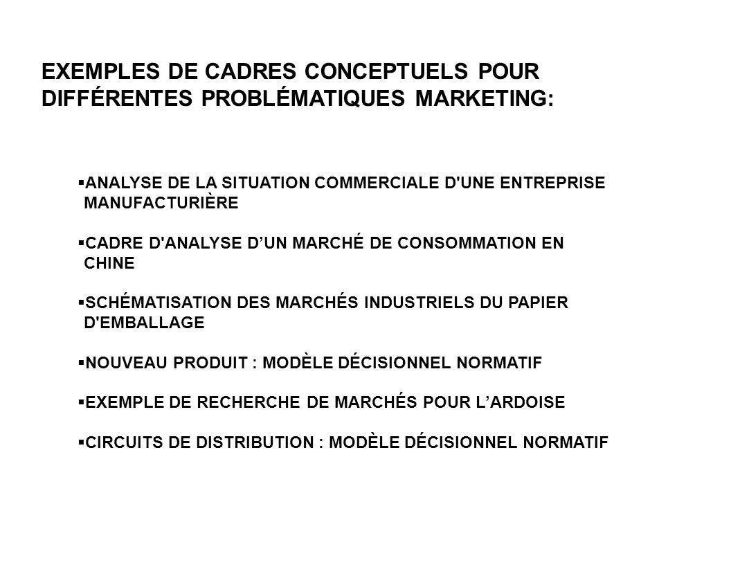 EXEMPLES DE CADRES CONCEPTUELS POUR DIFFÉRENTES PROBLÉMATIQUES MARKETING: