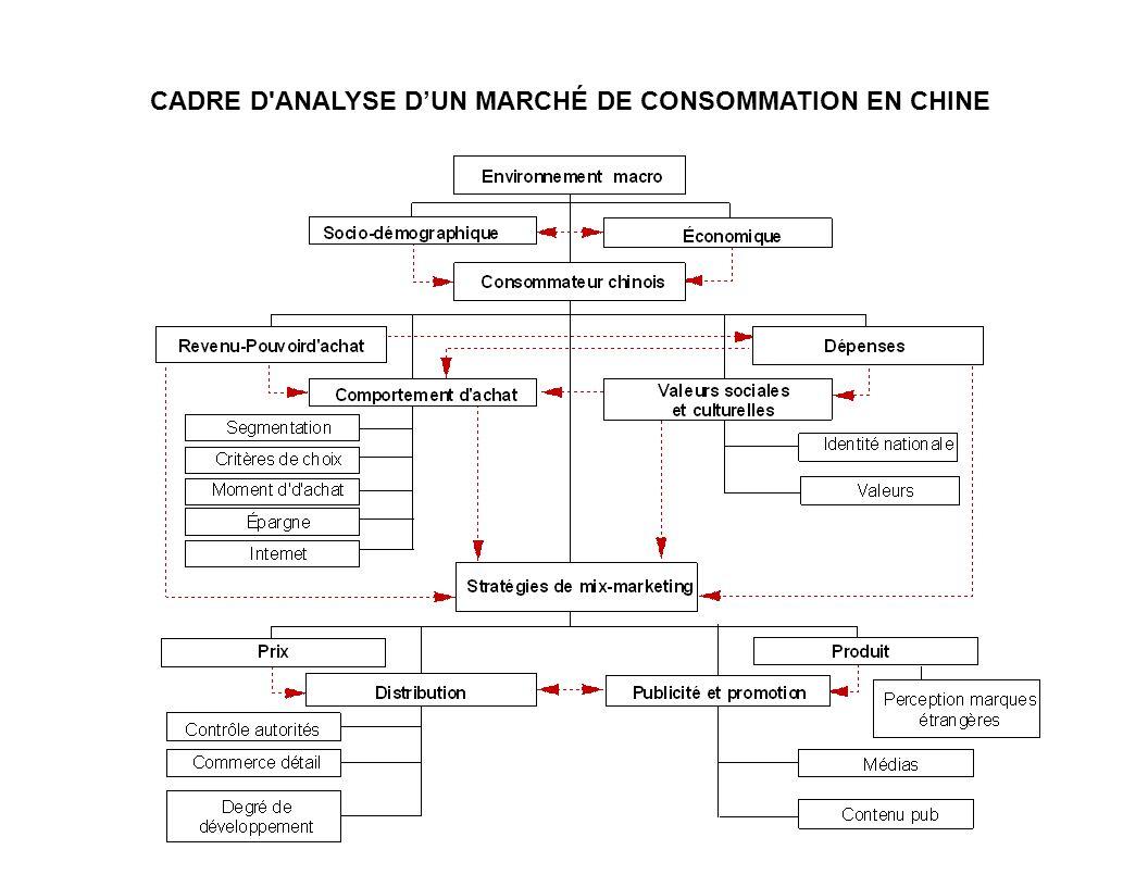 CADRE D ANALYSE D'UN MARCHÉ DE CONSOMMATION EN CHINE