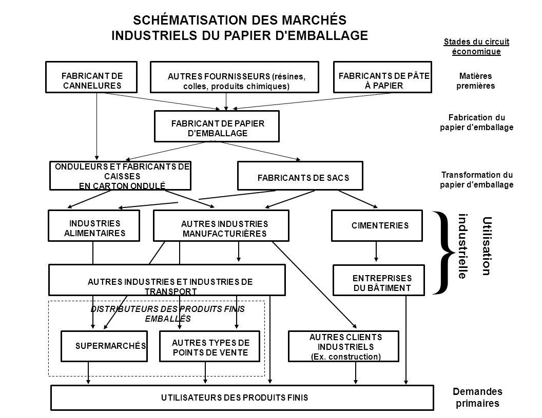 } SCHÉMATISATION DES MARCHÉS INDUSTRIELS DU PAPIER D EMBALLAGE