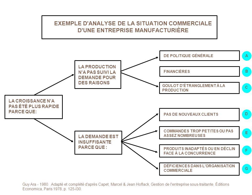 EXEMPLE D ANALYSE DE LA SITUATION COMMERCIALE D UNE ENTREPRISE MANUFACTURIÈRE