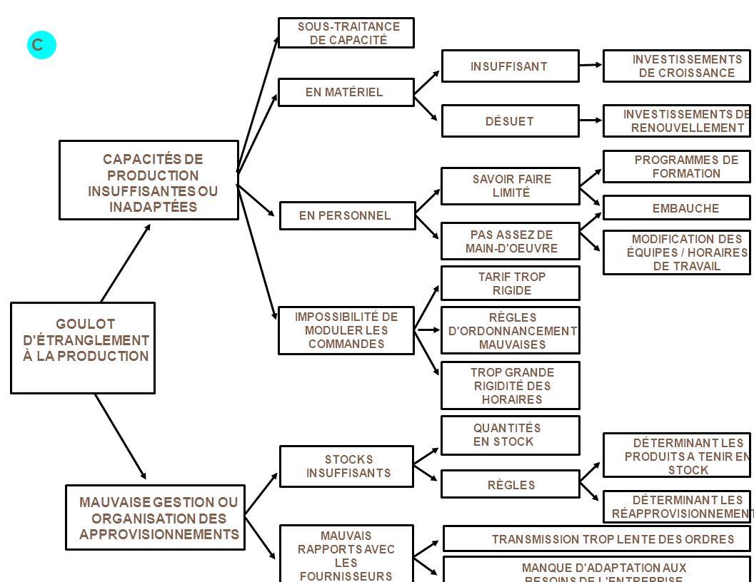 C CAPACITÉS DE PRODUCTION INSUFFISANTES OU INADAPTÉES