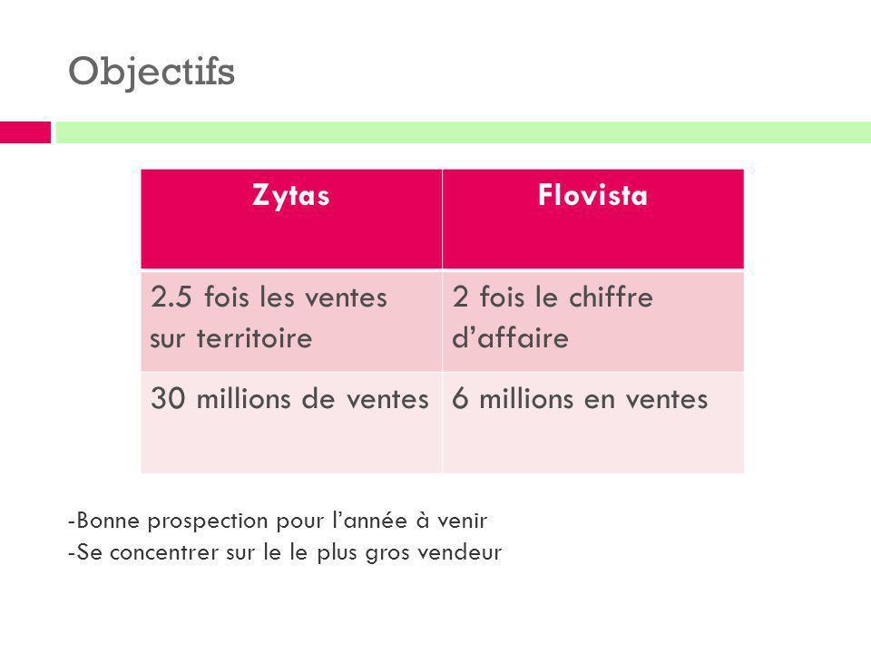 Objectifs Zytas Flovista 2.5 fois les ventes sur territoire