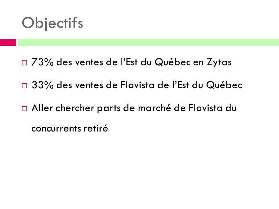 Objectifs 73% des ventes de l'Est du Québec en Zytas