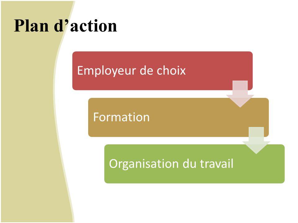 Plan d'action Employeur de choix Formation Organisation du travail