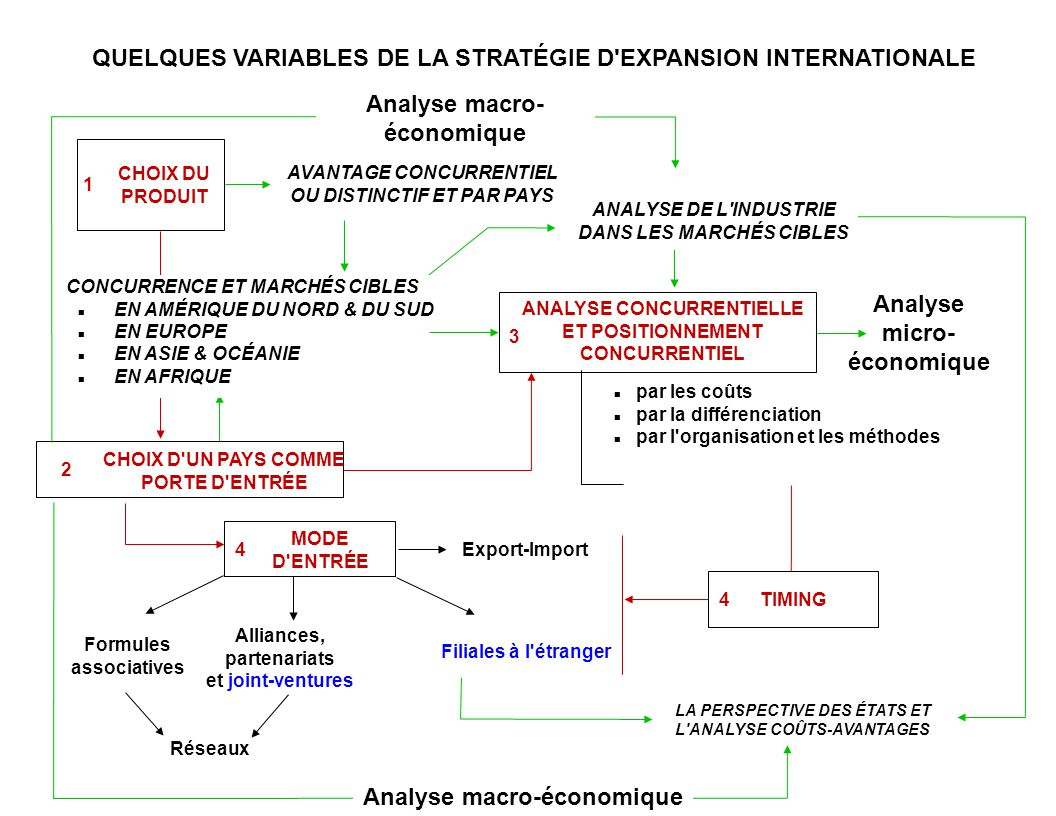QUELQUES VARIABLES DE LA STRATÉGIE D EXPANSION INTERNATIONALE