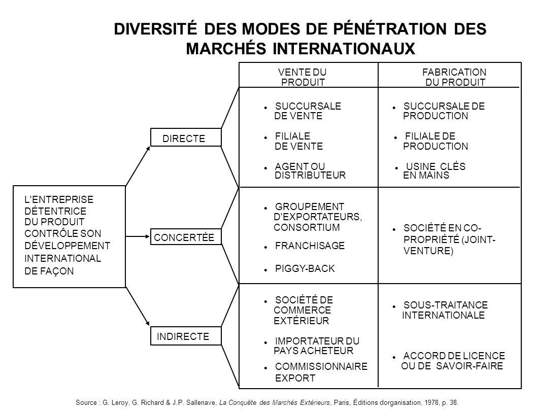 DIVERSITÉ DES MODES DE PÉNÉTRATION DES MARCHÉS INTERNATIONAUX