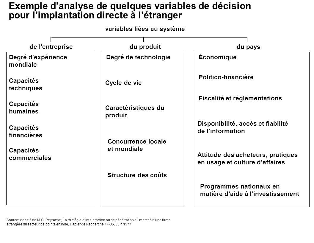 Exemple d'analyse de quelques variables de décision pour l implantation directe à l étranger