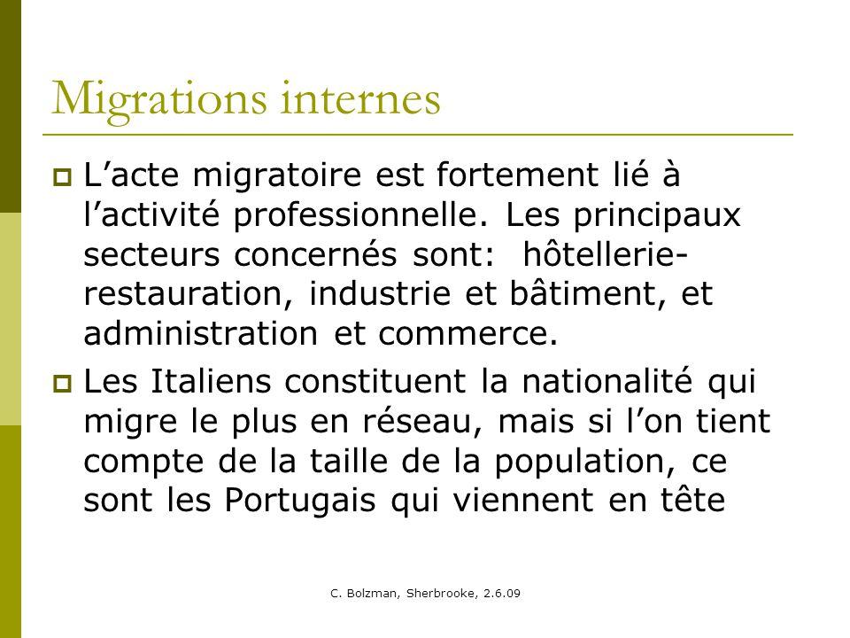 Migrations internes