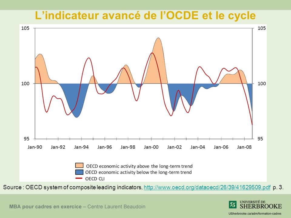 L'indicateur avancé de l'OCDE et le cycle
