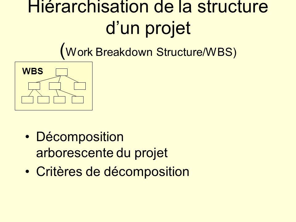 Hiérarchisation de la structure d'un projet (Work Breakdown Structure/WBS)