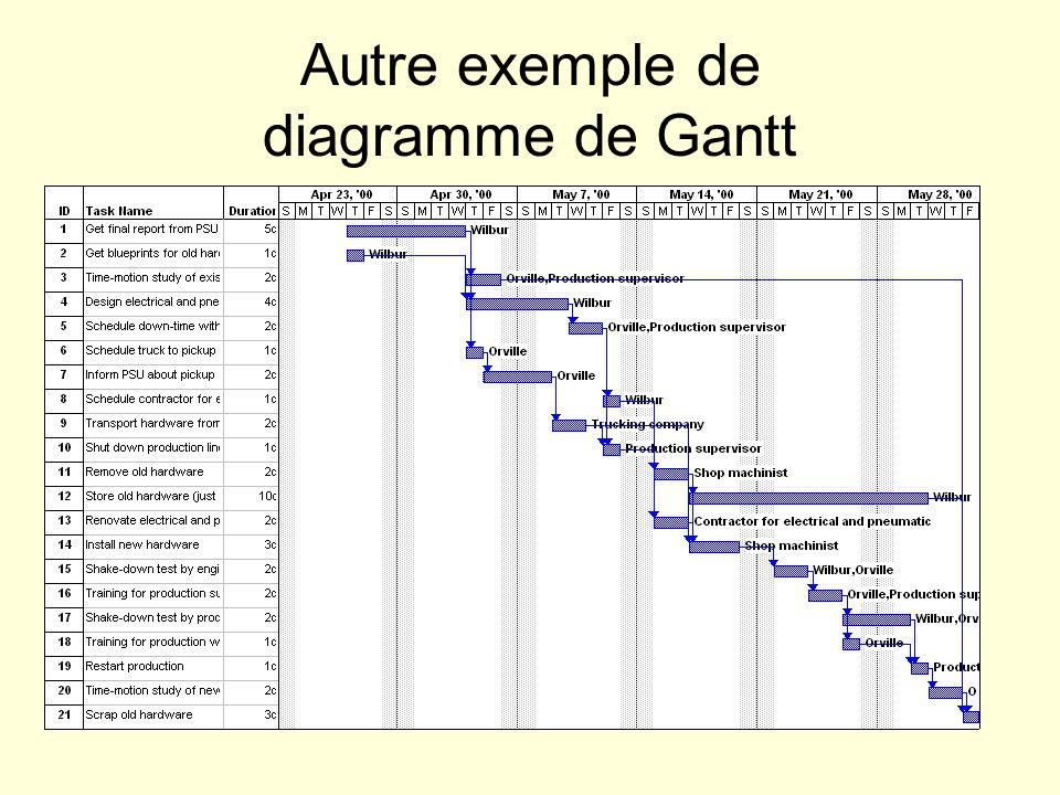 Autre exemple de diagramme de Gantt
