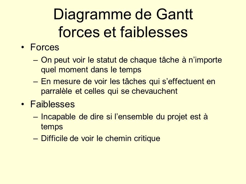 Diagramme de Gantt forces et faiblesses