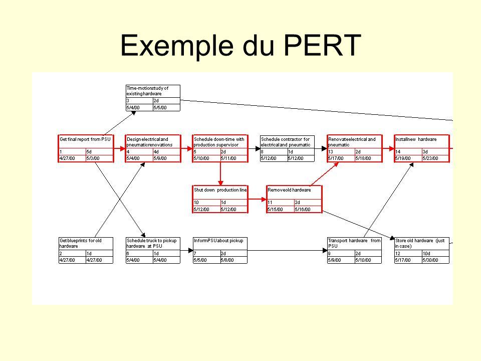 Exemple du PERT
