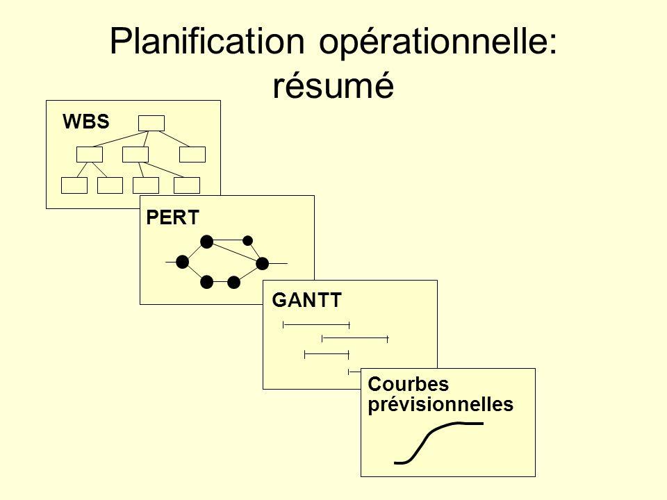 Planification opérationnelle: résumé