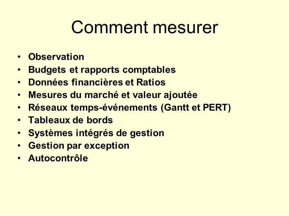Comment mesurer Observation Budgets et rapports comptables