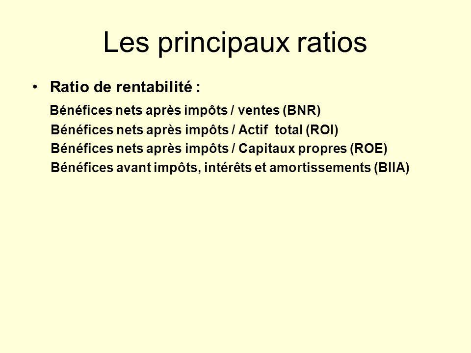 Les principaux ratios Ratio de rentabilité :