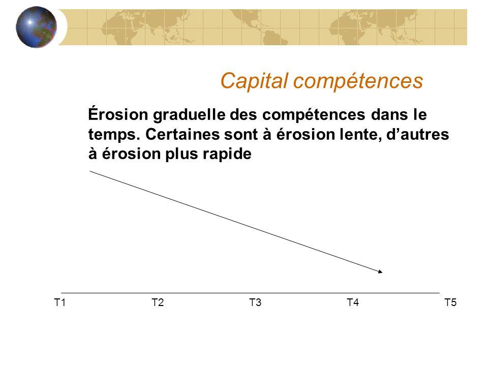 Capital compétences Érosion graduelle des compétences dans le temps. Certaines sont à érosion lente, d'autres à érosion plus rapide.