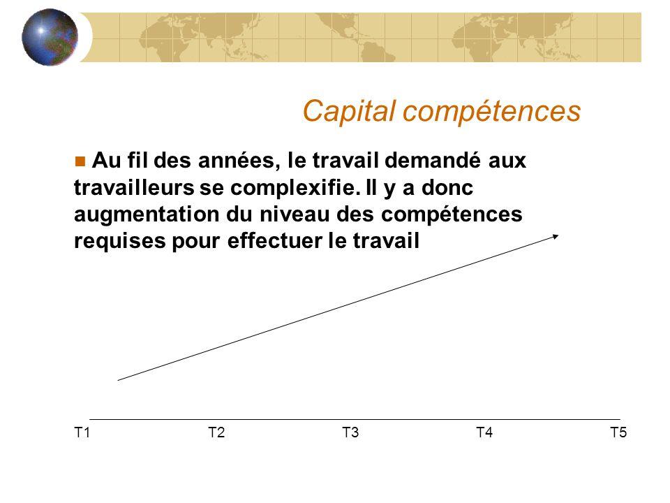 Capital compétences