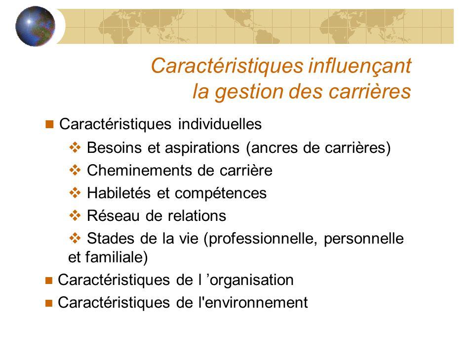 Caractéristiques influençant la gestion des carrières