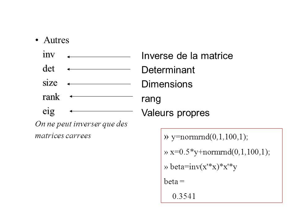 Autres inv det Inverse de la matrice size Determinant rank Dimensions