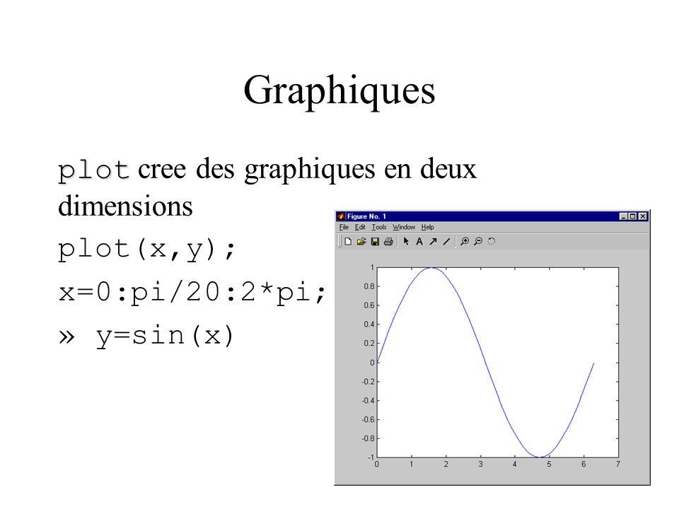 Graphiques plot cree des graphiques en deux dimensions plot(x,y);