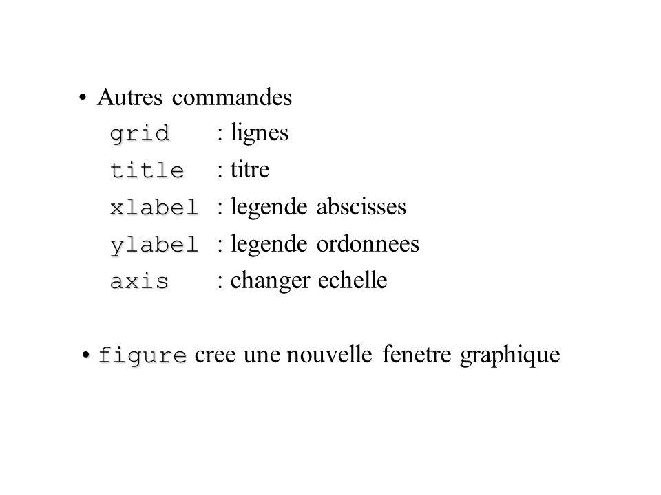 Autres commandes grid : lignes. title : titre. xlabel : legende abscisses. ylabel : legende ordonnees.