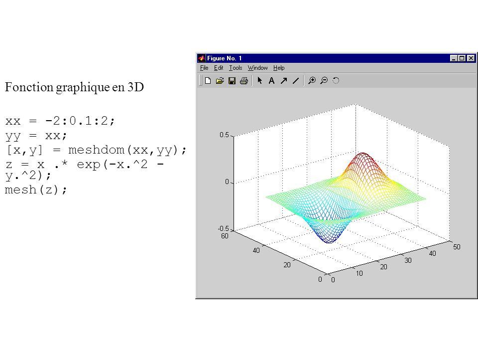 Fonction graphique en 3D