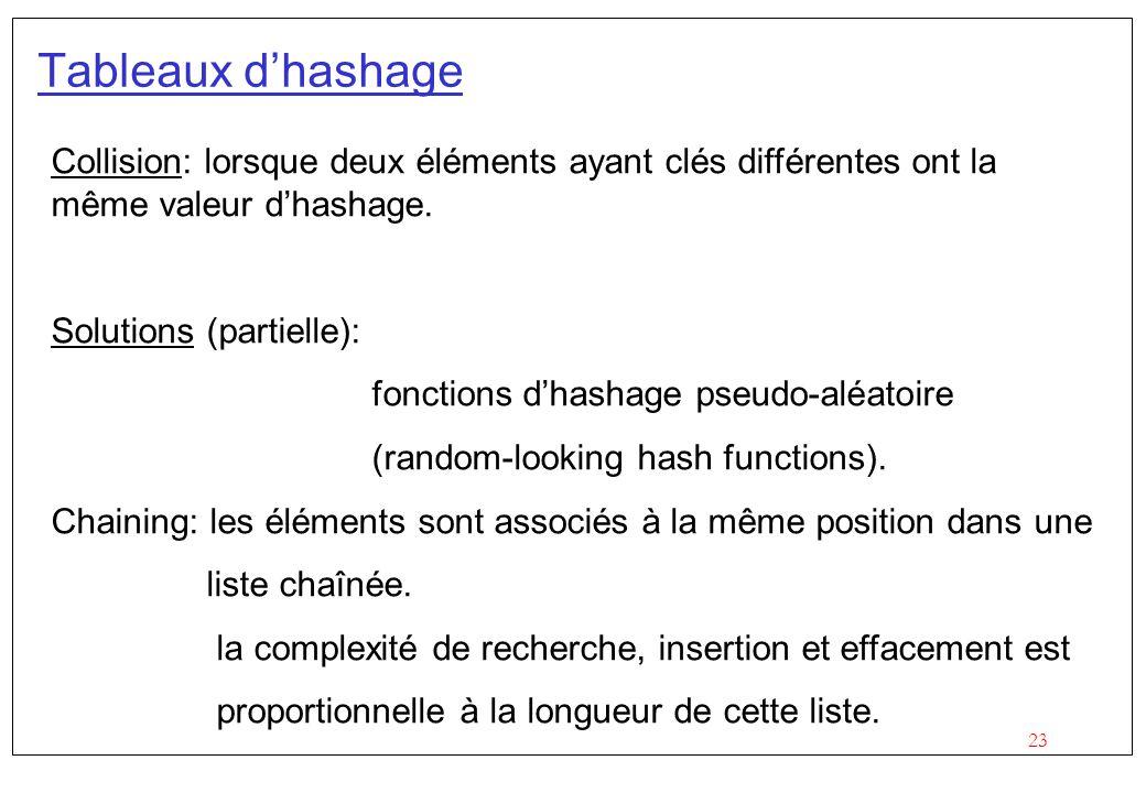 Tableaux d'hashage Collision: lorsque deux éléments ayant clés différentes ont la même valeur d'hashage.