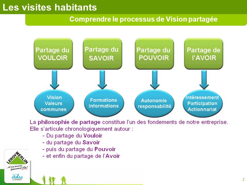 Comprendre le processus de Vision partagée