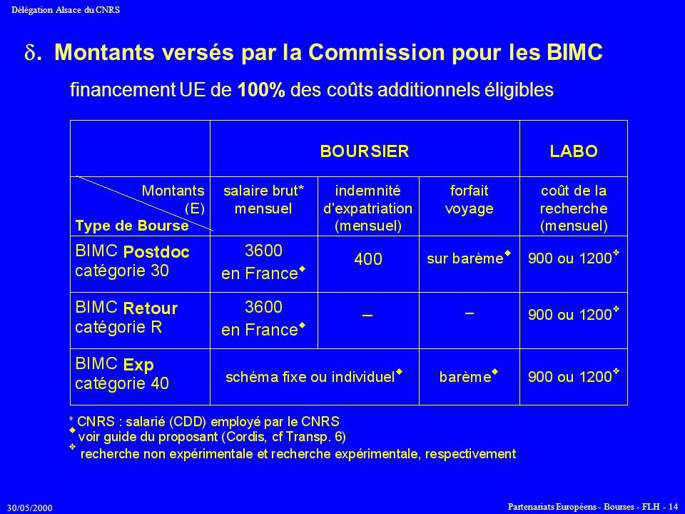 . Montants versés par la Commission pour les BIMC